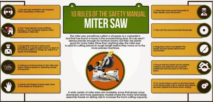 Safety precautions at work for miter saw infographic